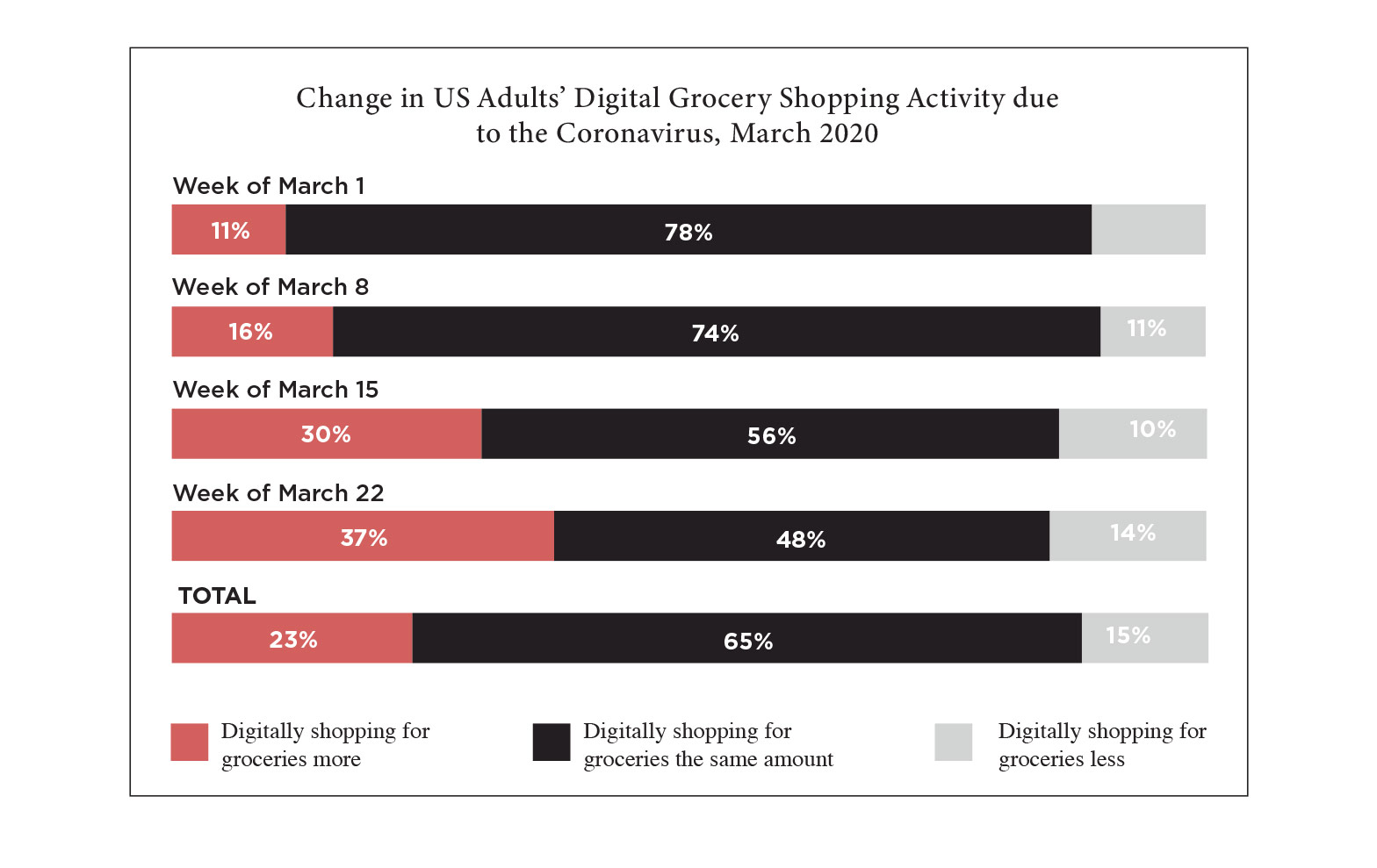 Chart showing change in US adults' digital grocery shopping activity due to the coronavirus, March 2020