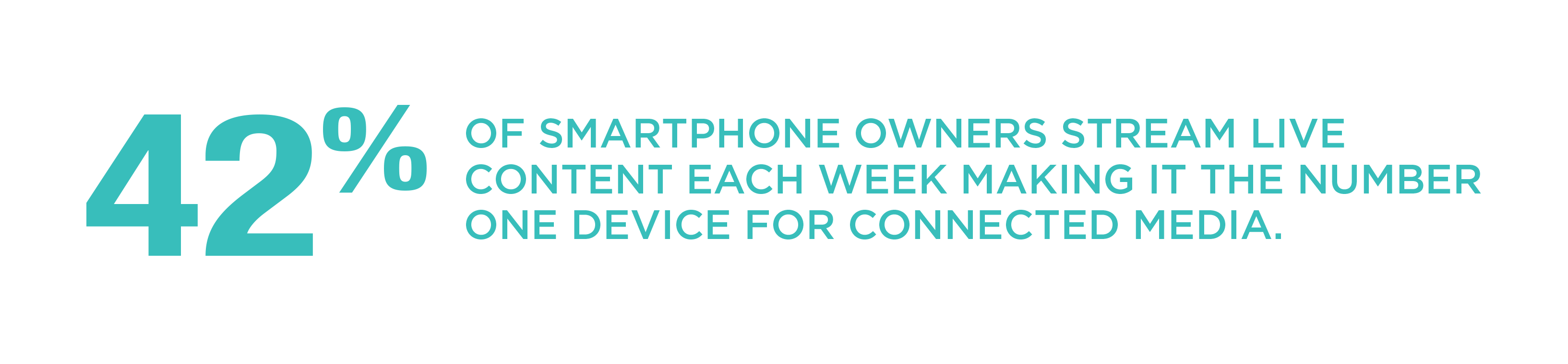42% of smartphone owners stream live content each week making it the number one device for connected media.