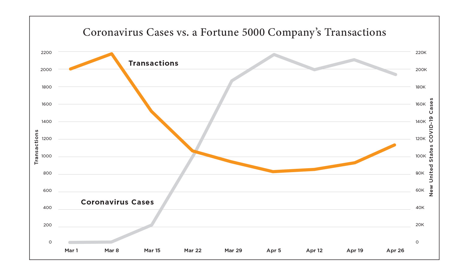 Chart comparing number of COVID-19 Cases to Transaction numbers at a Fortune 5000 company
